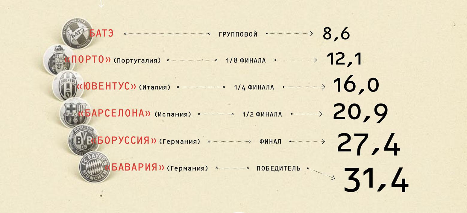 Сколько миллионов евро получили клубы, вышедшие в разные этапы Лиги Чемпионов 2012/2013