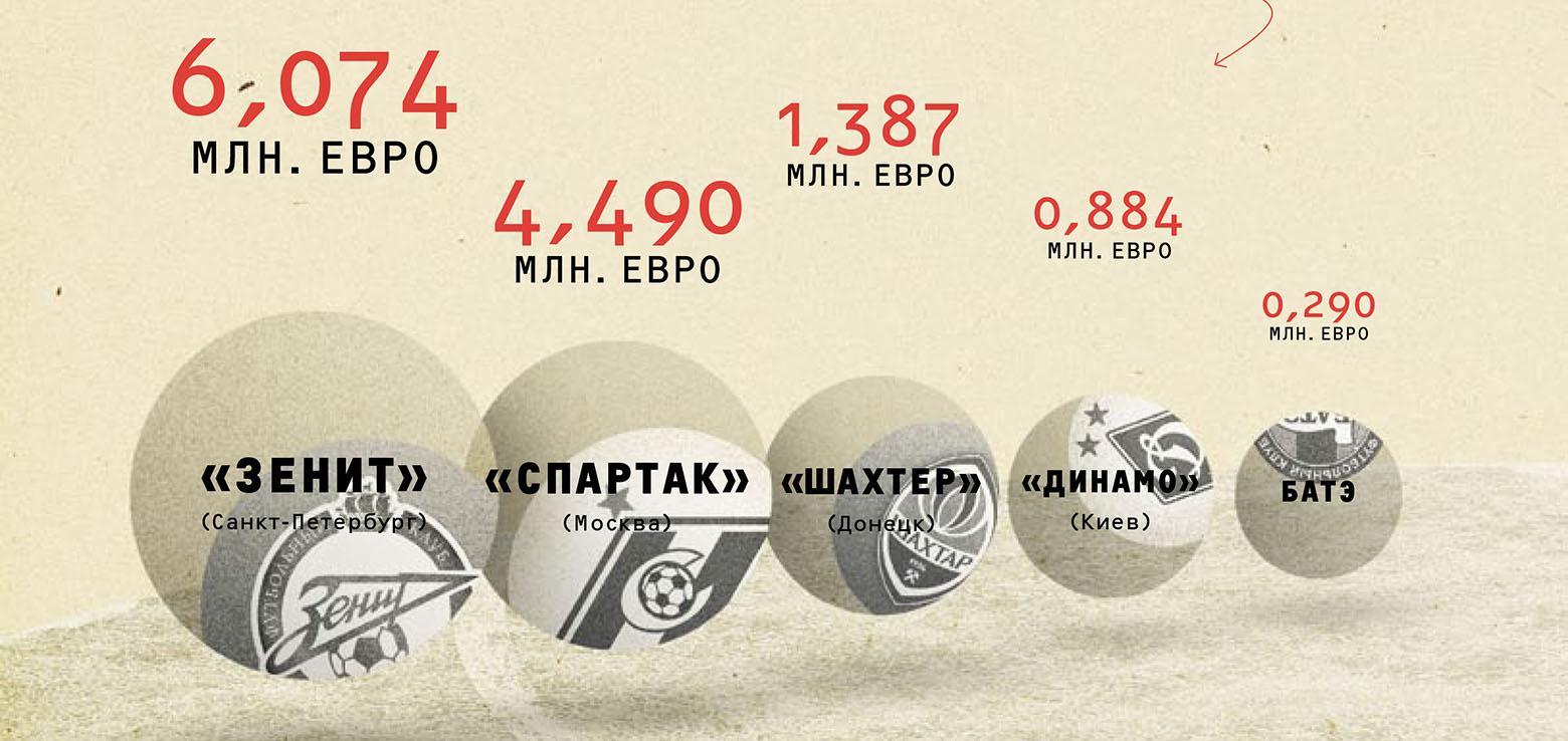 Маркет-пул клубов из стран СНГ, принимавших участие в Лиге Чемпионов 2012/2013