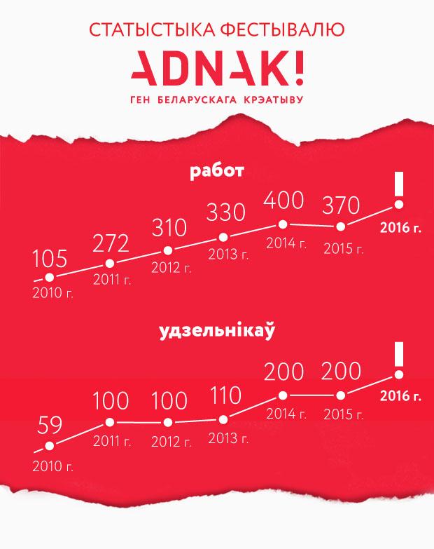 Фестиваль Adnak