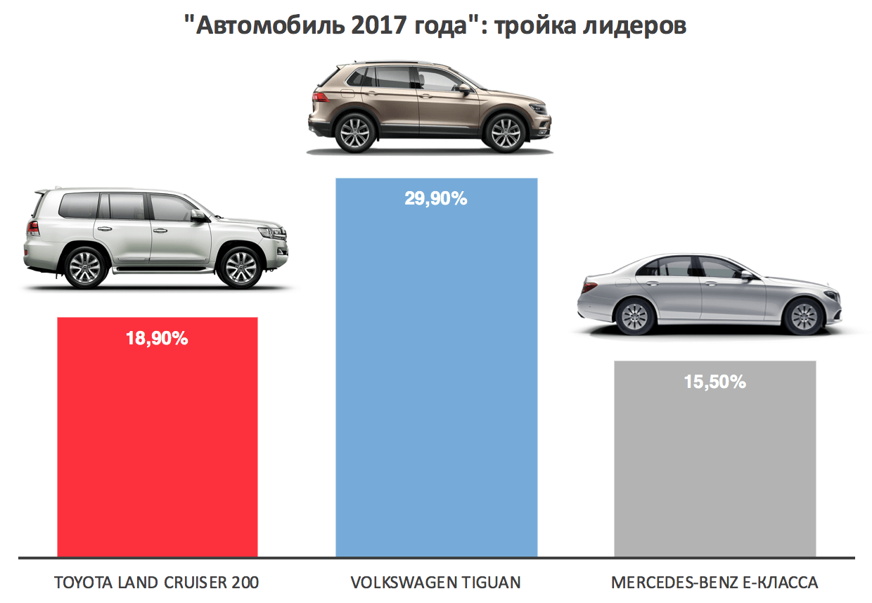«Автомобиль 2017 года»
