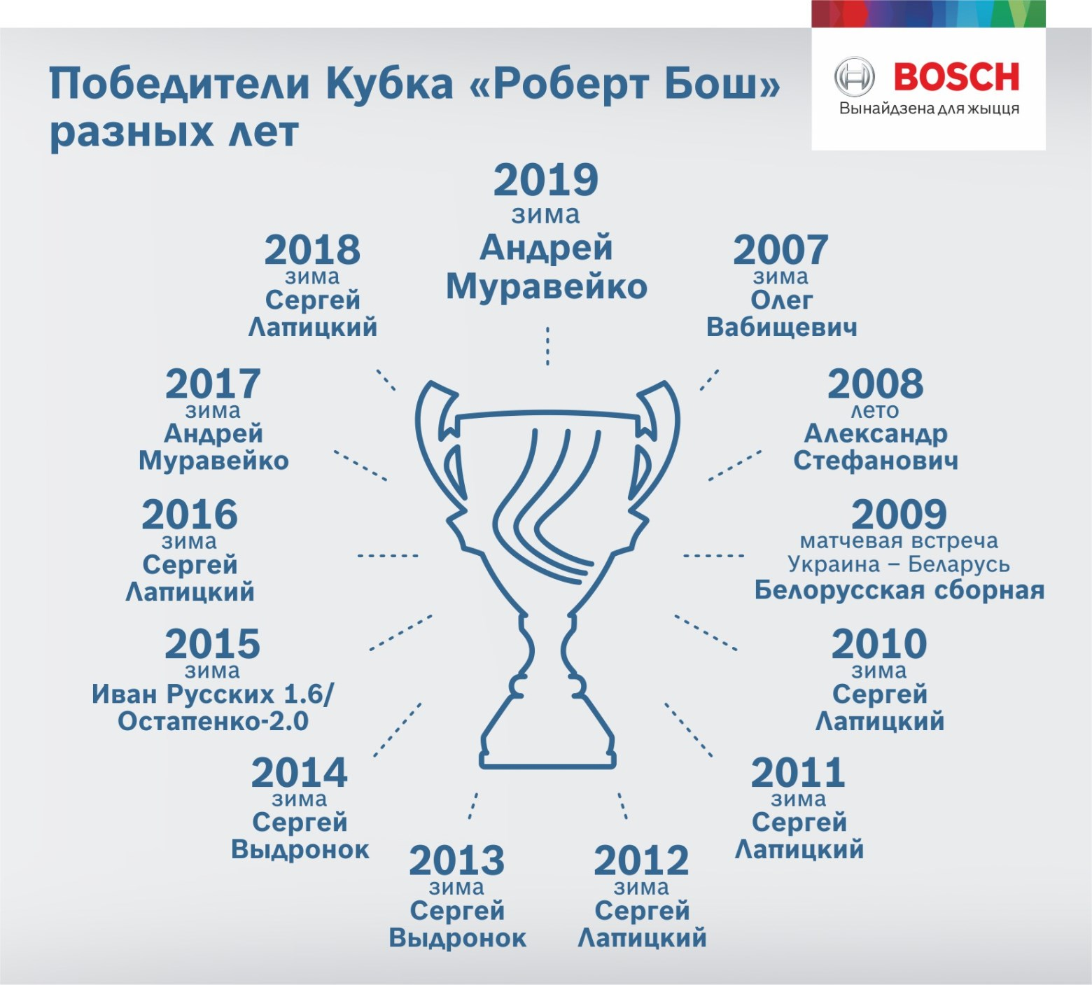 "победители кубка ""Роберт Бош"""