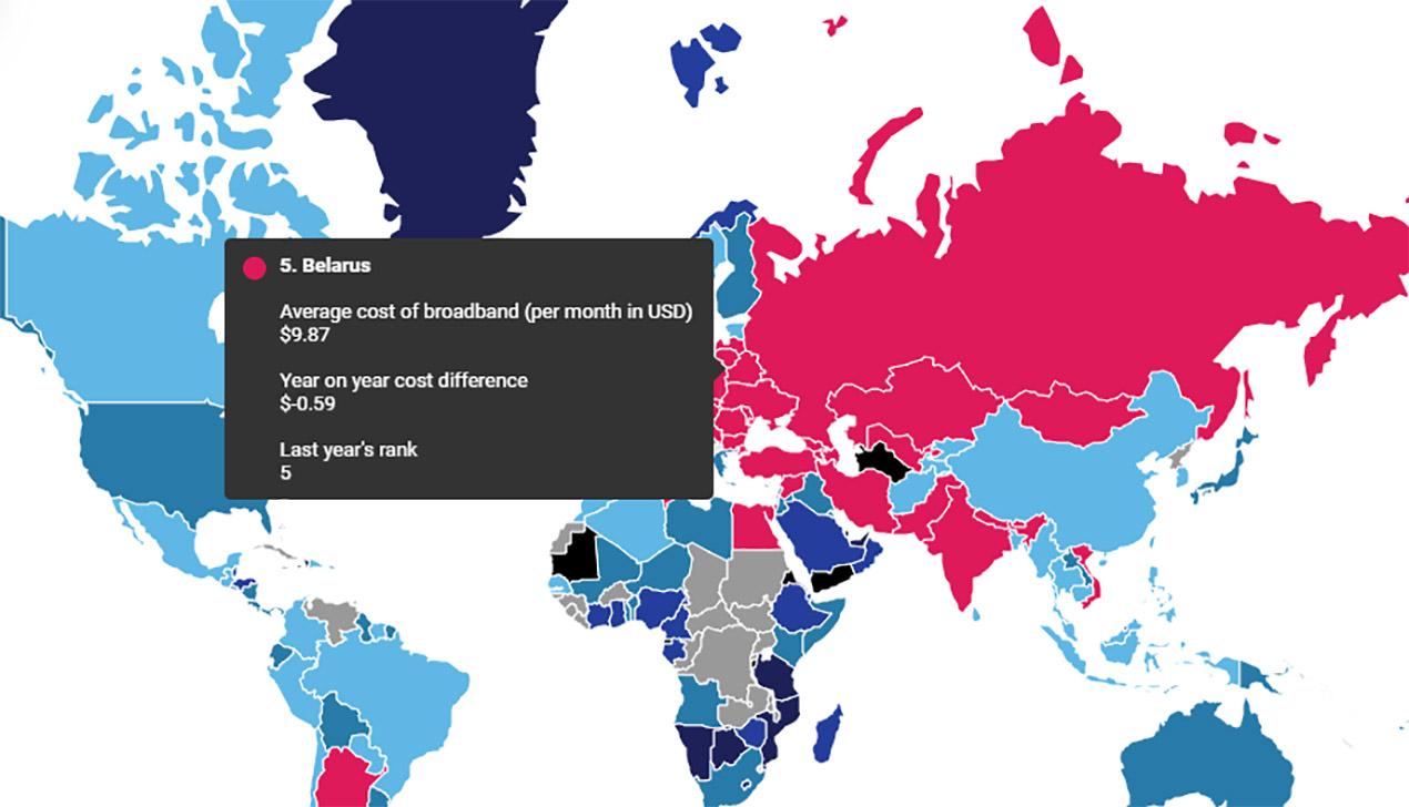 Беларусь вошла в пятерку стран с самым дешевым интернетом